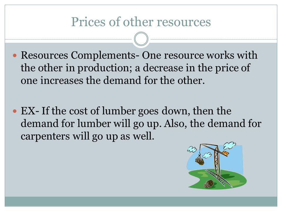 Prices of other resources