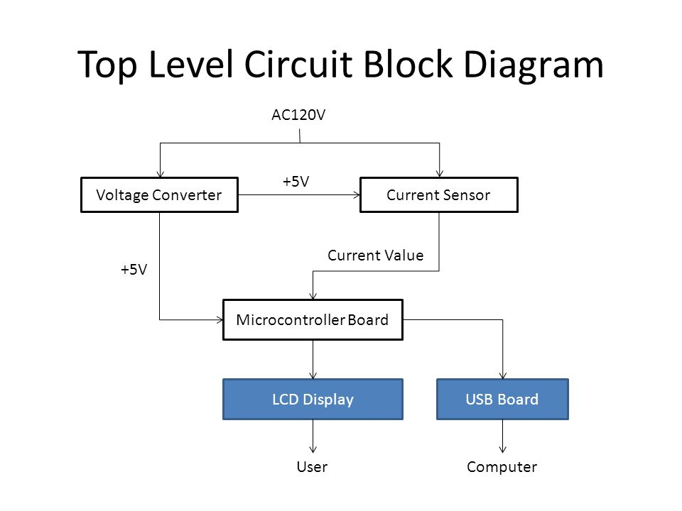Top Level Circuit Block Diagram