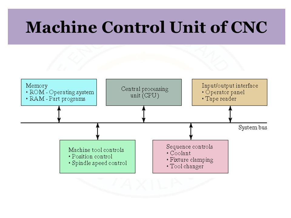 Machine Control Unit of CNC