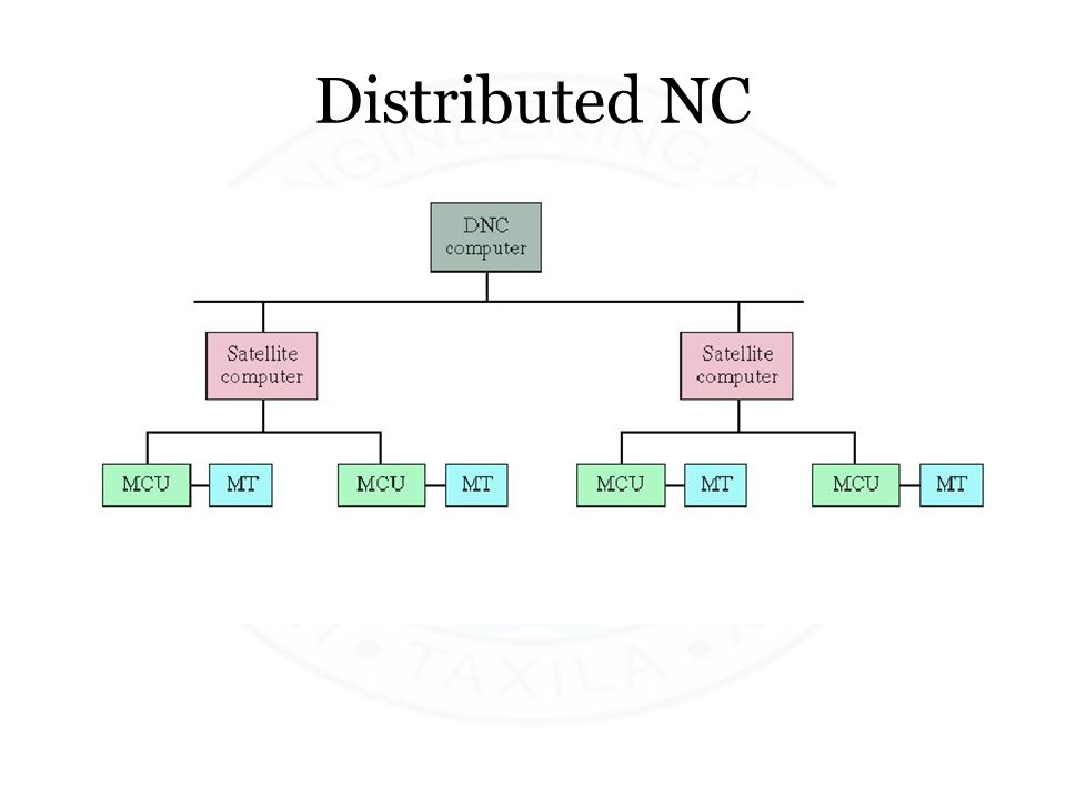 Distributed NC