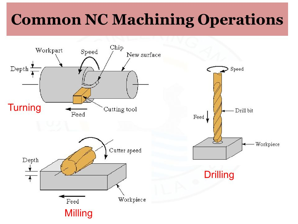 Common NC Machining Operations