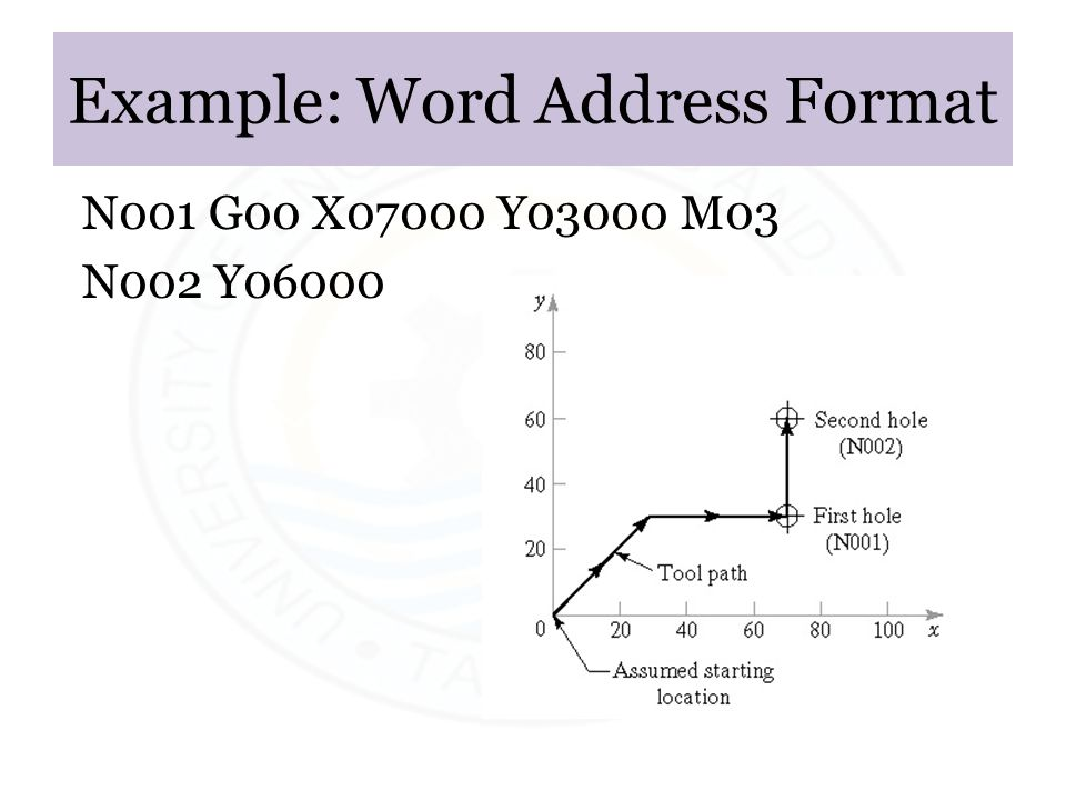 Example: Word Address Format
