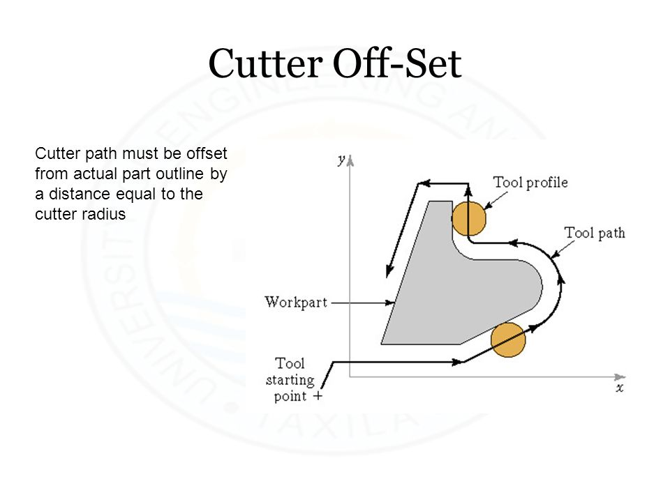 Cutter Off-Set Cutter path must be offset from actual part outline by a distance equal to the cutter radius.