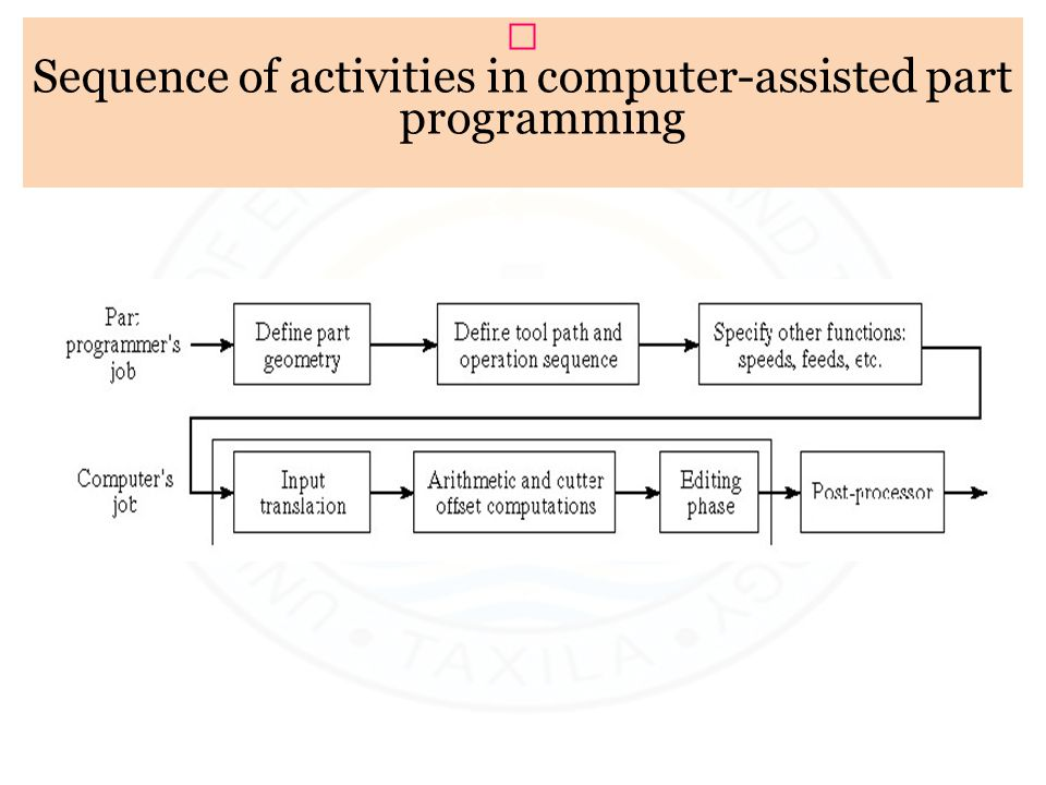 ƒ Sequence of activities in computer-assisted part programming