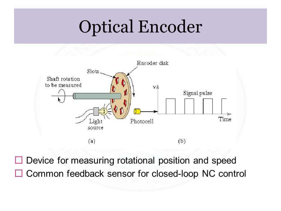Optical Encoder ƒ Device for measuring rotational position and speed ƒ Common feedback sensor for closed-loop NC control.
