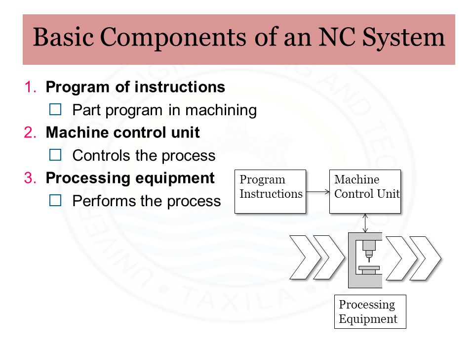 Basic Components of an NC System