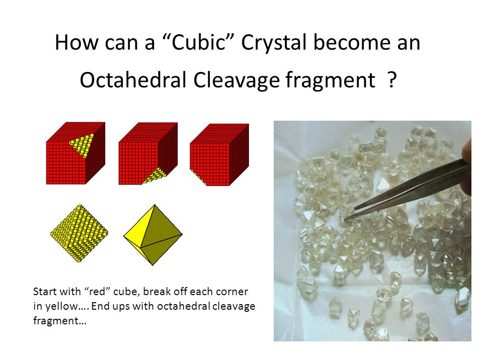 How can a Cubic Crystal become an Octahedral Cleavage fragment