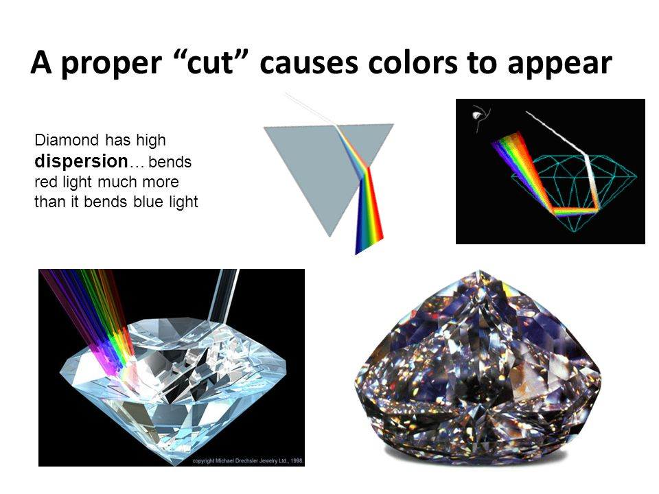 A proper cut causes colors to appear