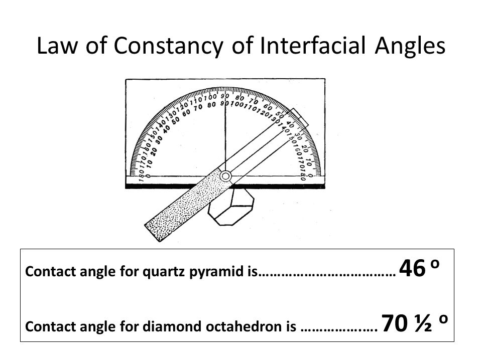 Law of Constancy of Interfacial Angles