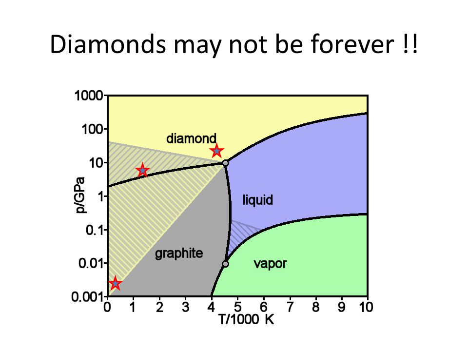 Diamonds may not be forever !!