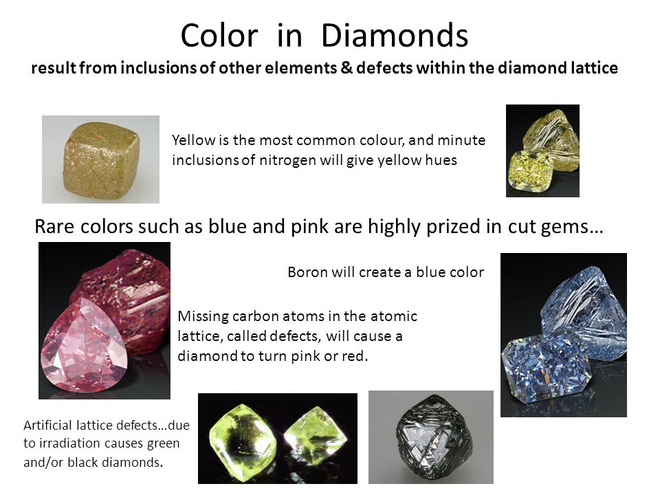 Color in Diamonds result from inclusions of other elements & defects within the diamond lattice