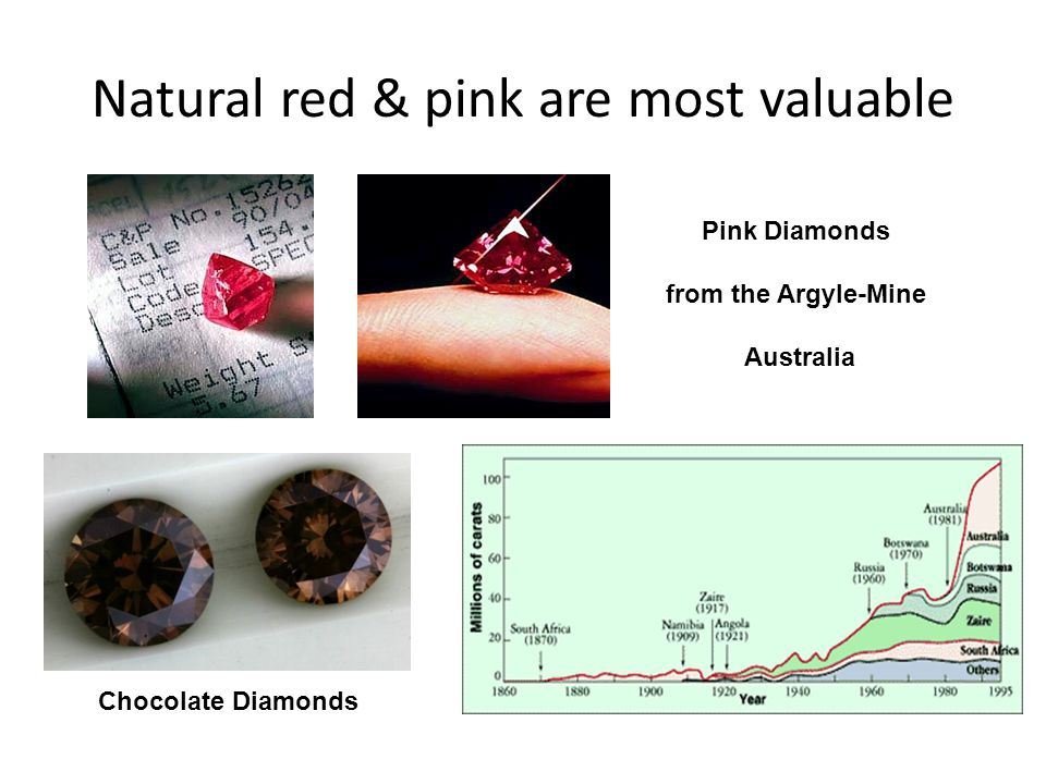 Natural red & pink are most valuable