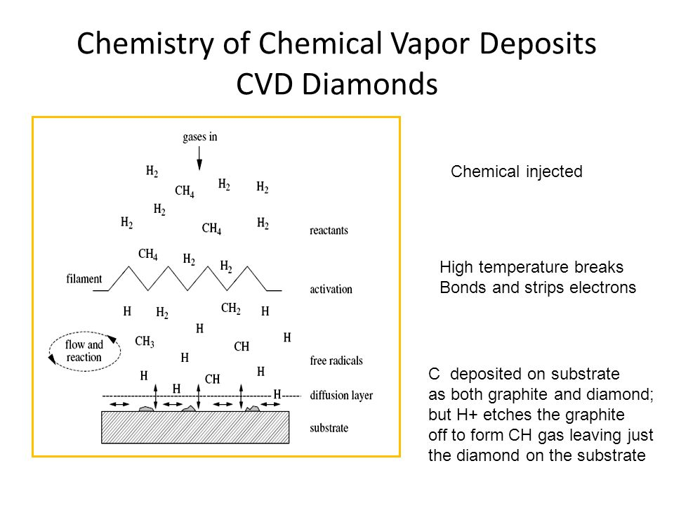 Chemistry of Chemical Vapor Deposits CVD Diamonds