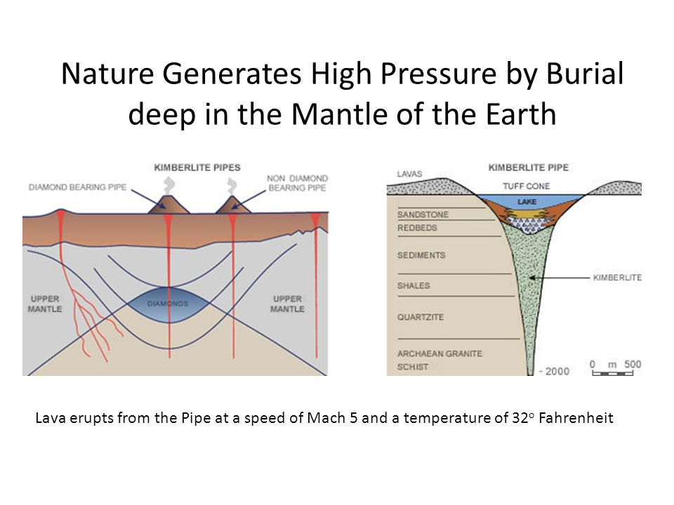 Nature Generates High Pressure by Burial deep in the Mantle of the Earth