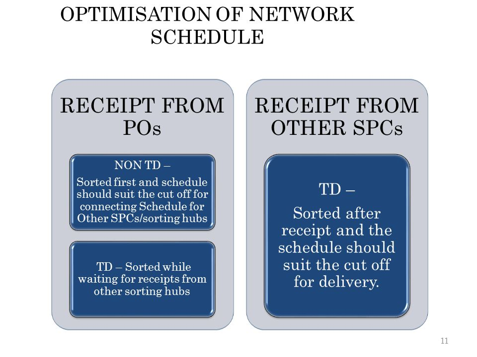 OPTIMISATION OF NETWORK SCHEDULE