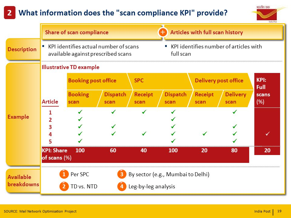 What information does the scan compliance KPI provide