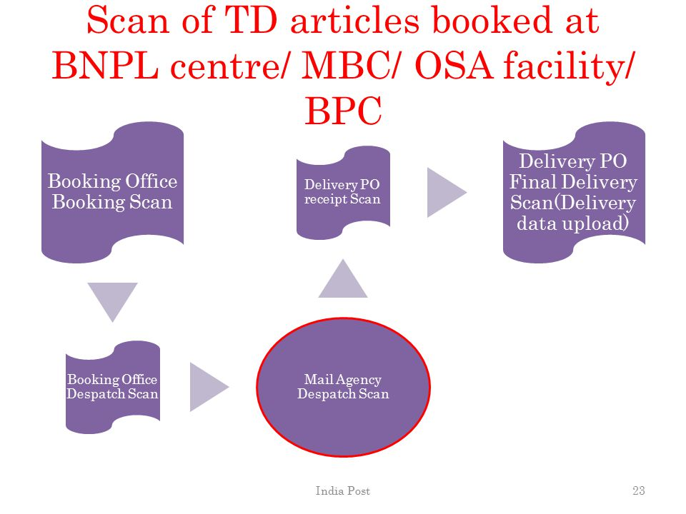 Scan of TD articles booked at BNPL centre/ MBC/ OSA facility/ BPC