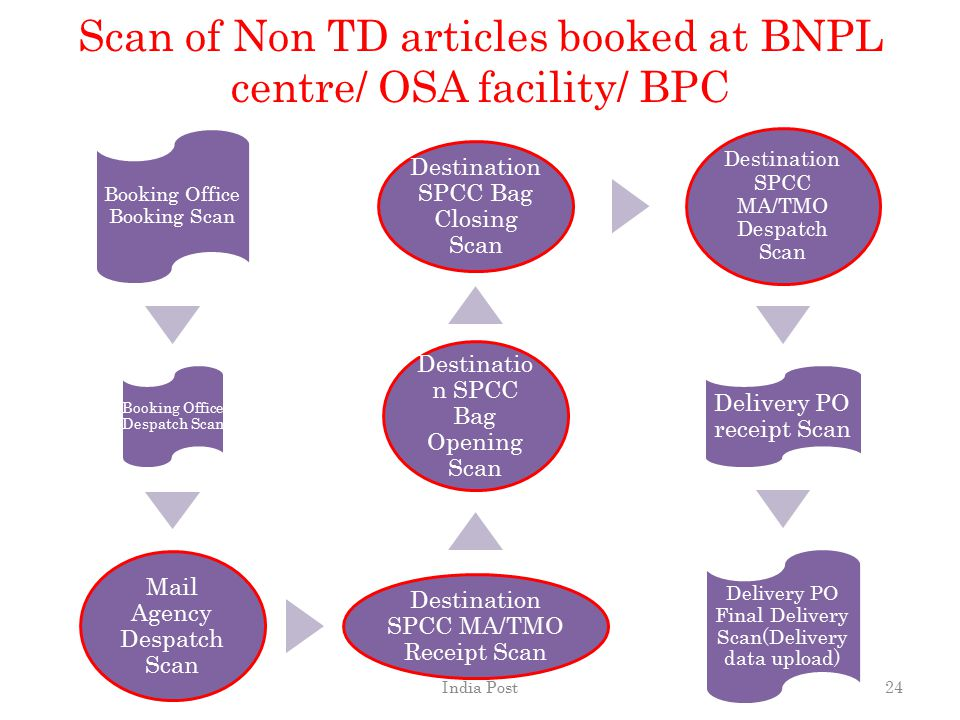 Scan of Non TD articles booked at BNPL centre/ OSA facility/ BPC