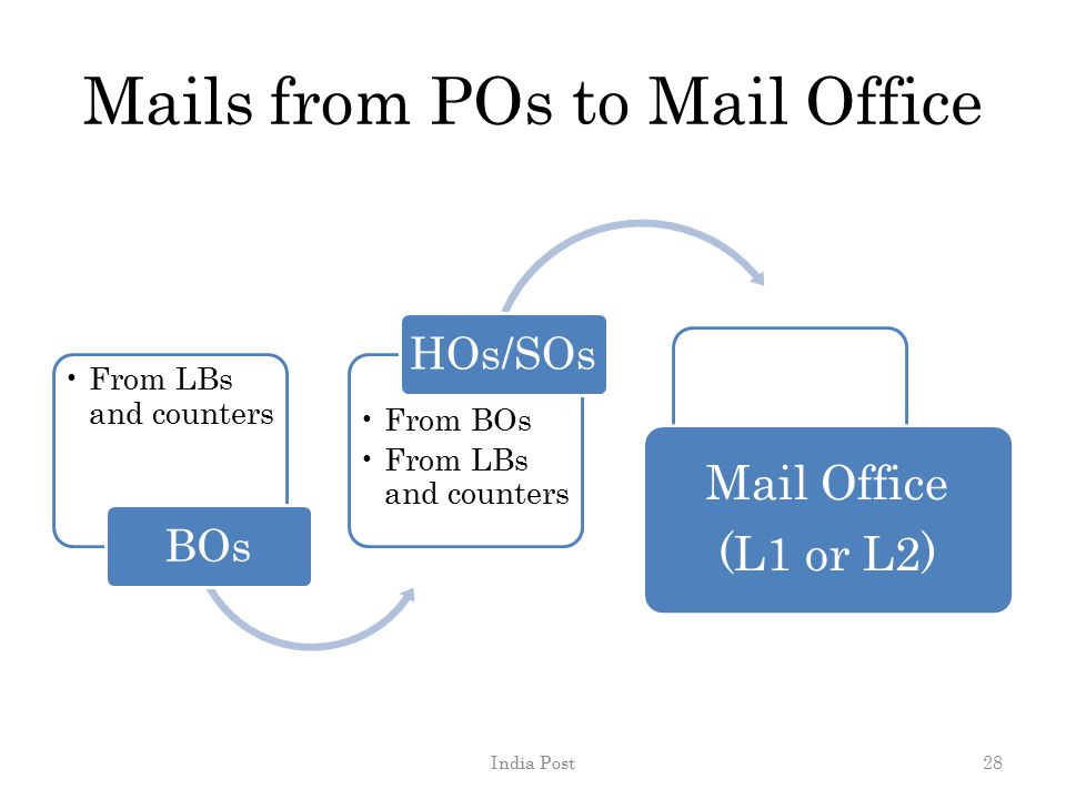 Mails from POs to Mail Office