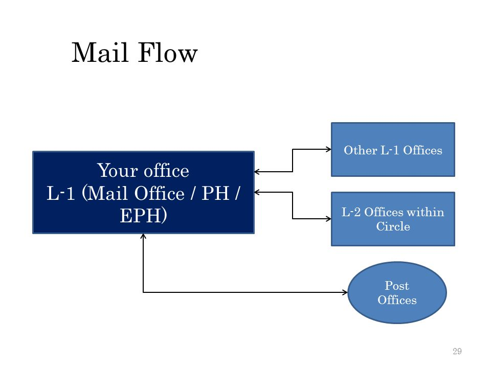Mail Flow Your office L-1 (Mail Office / PH / EPH) Other L-1 Offices