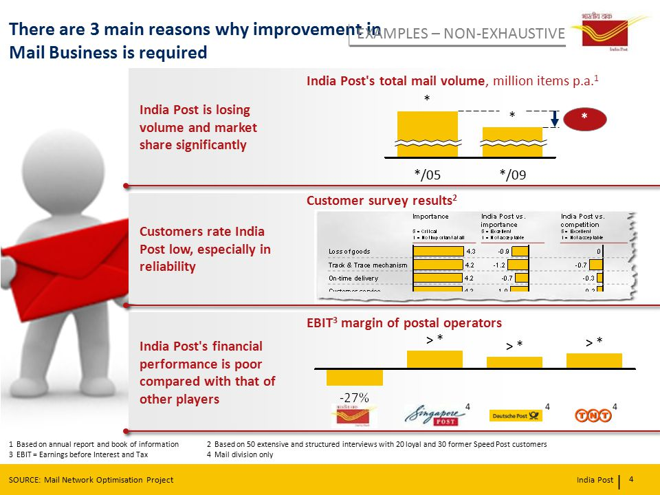 There are 3 main reasons why improvement in Mail Business is required