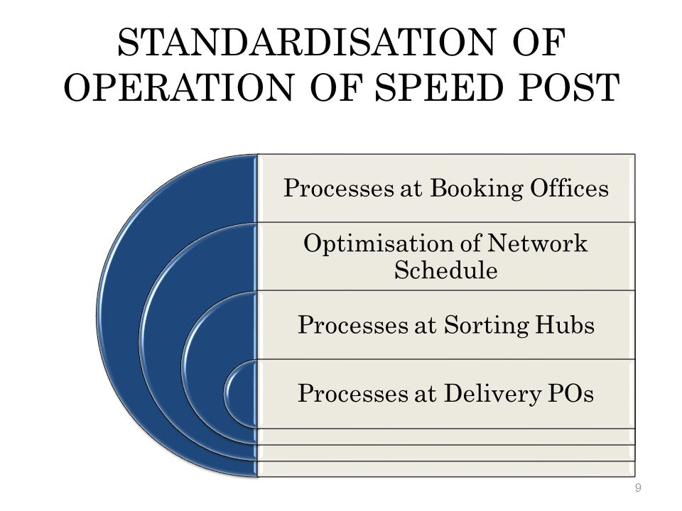 STANDARDISATION OF OPERATION OF SPEED POST