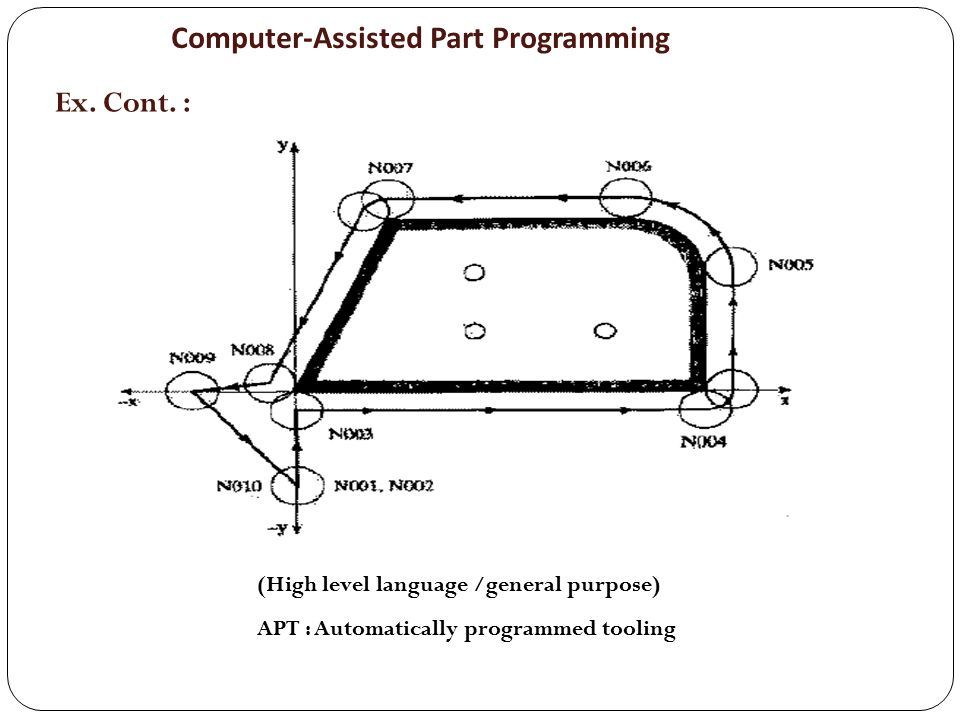 Computer-Assisted Part Programming