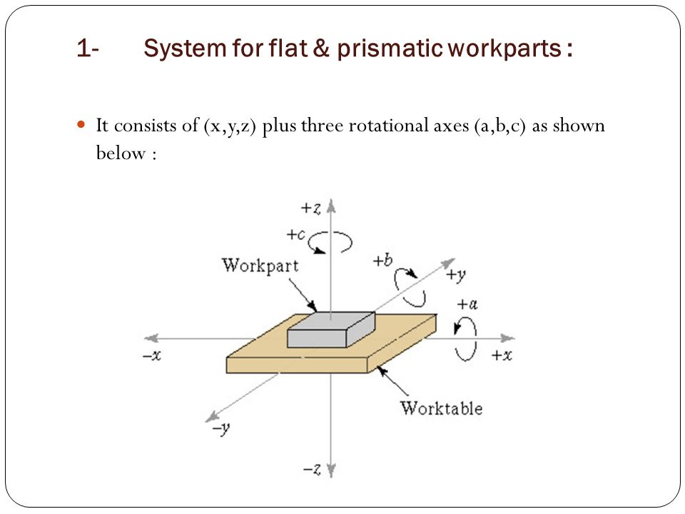 1- System for flat & prismatic workparts :