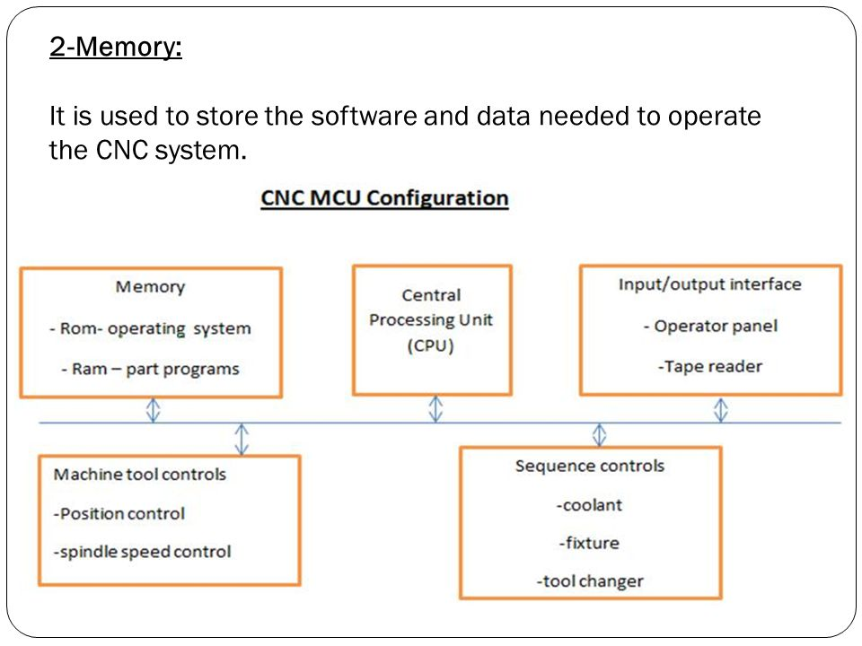 2-Memory: It is used to store the software and data needed to operate the CNC system.