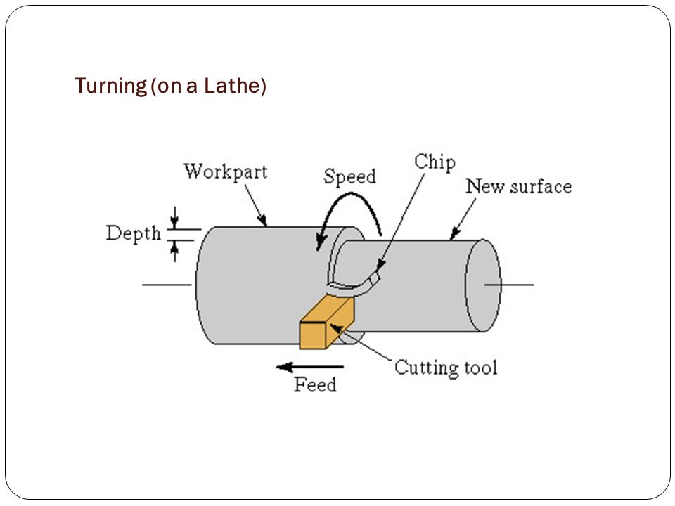Turning (on a Lathe)