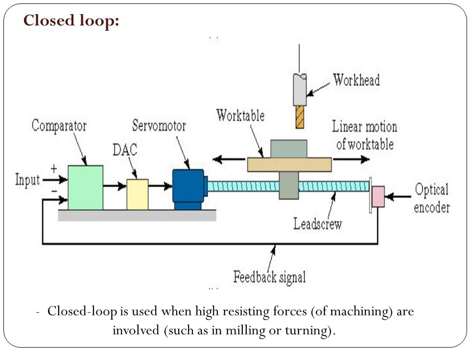 Closed loop: - Closed-loop is used when high resisting forces (of machining) are involved (such as in milling or turning).