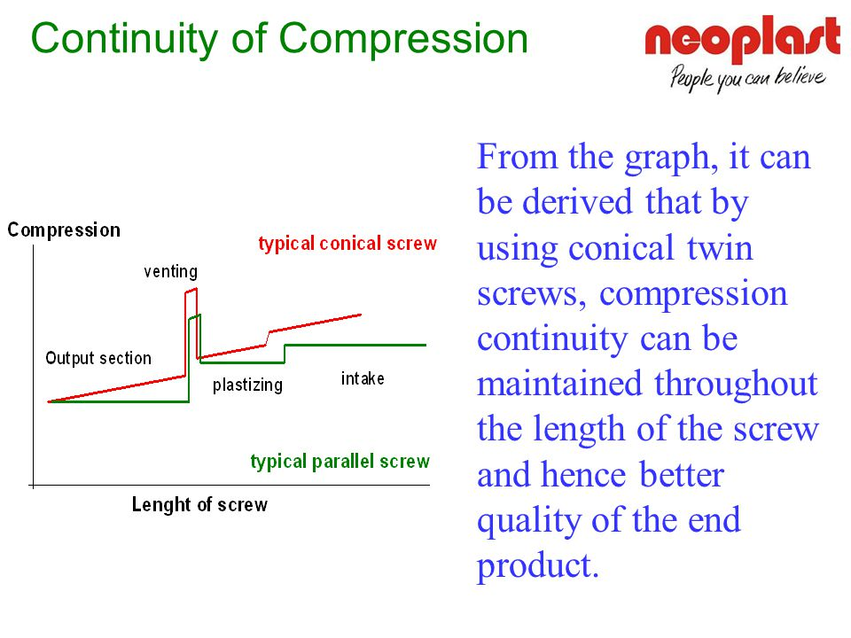 Continuity of Compression