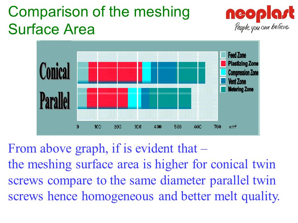 Comparison of the meshing Surface Area