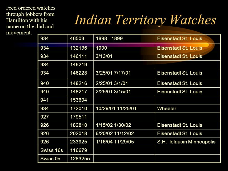 Indian Territory Watches