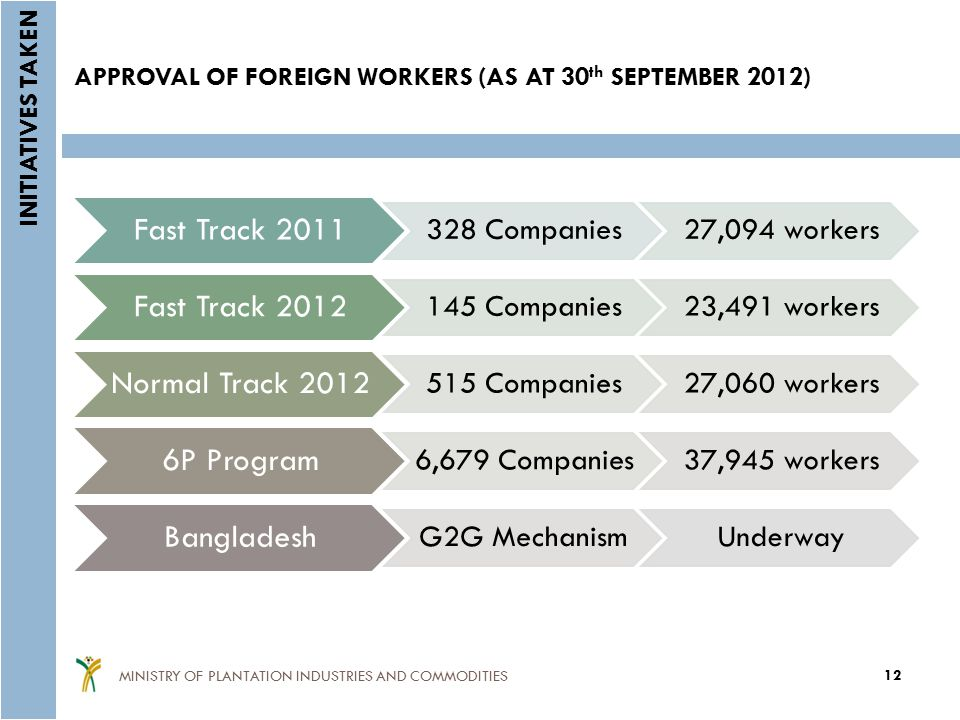 APPROVAL OF FOREIGN WORKERS (AS AT 30th SEPTEMBER 2012)
