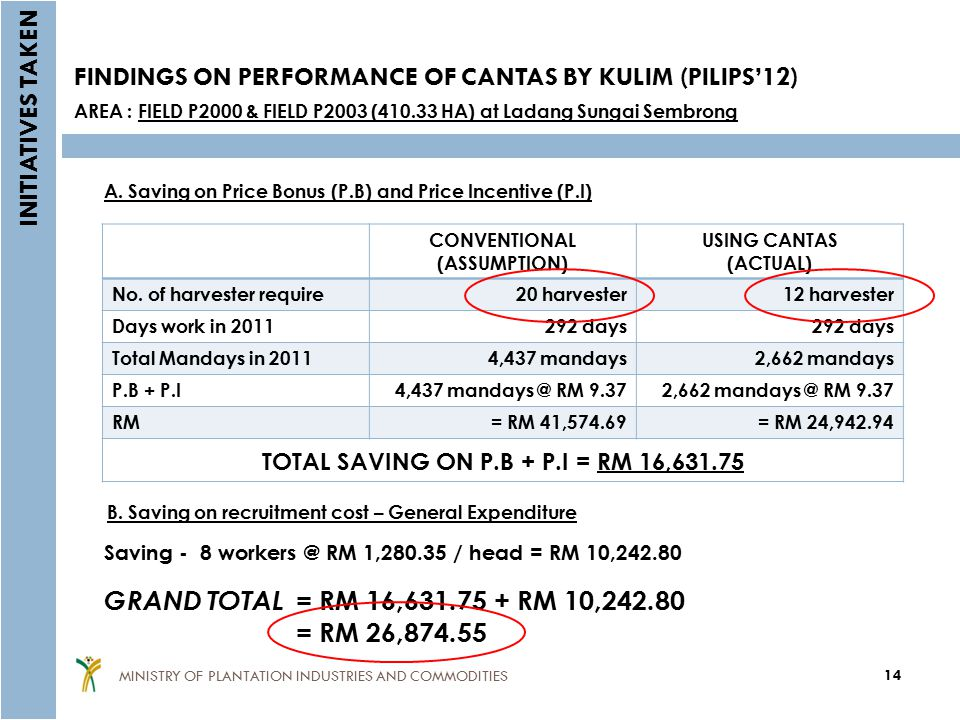 FINDINGS ON PERFORMANCE OF CANTAS BY KULIM (PILIPS'12)