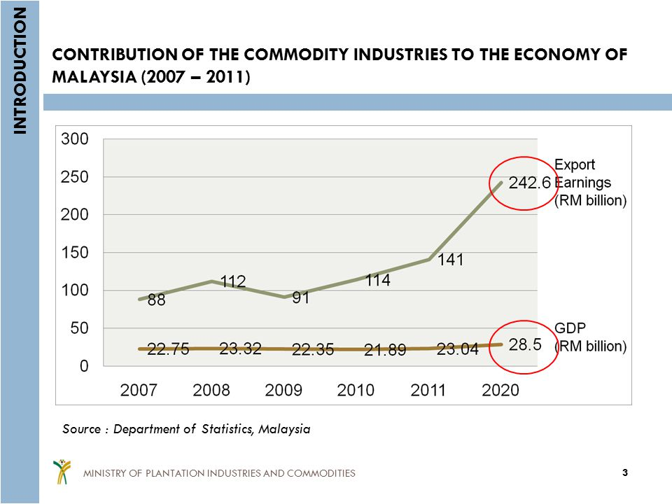 CONTRIBUTION OF THE COMMODITY INDUSTRIES TO THE ECONOMY OF MALAYSIA (2007 – 2011)