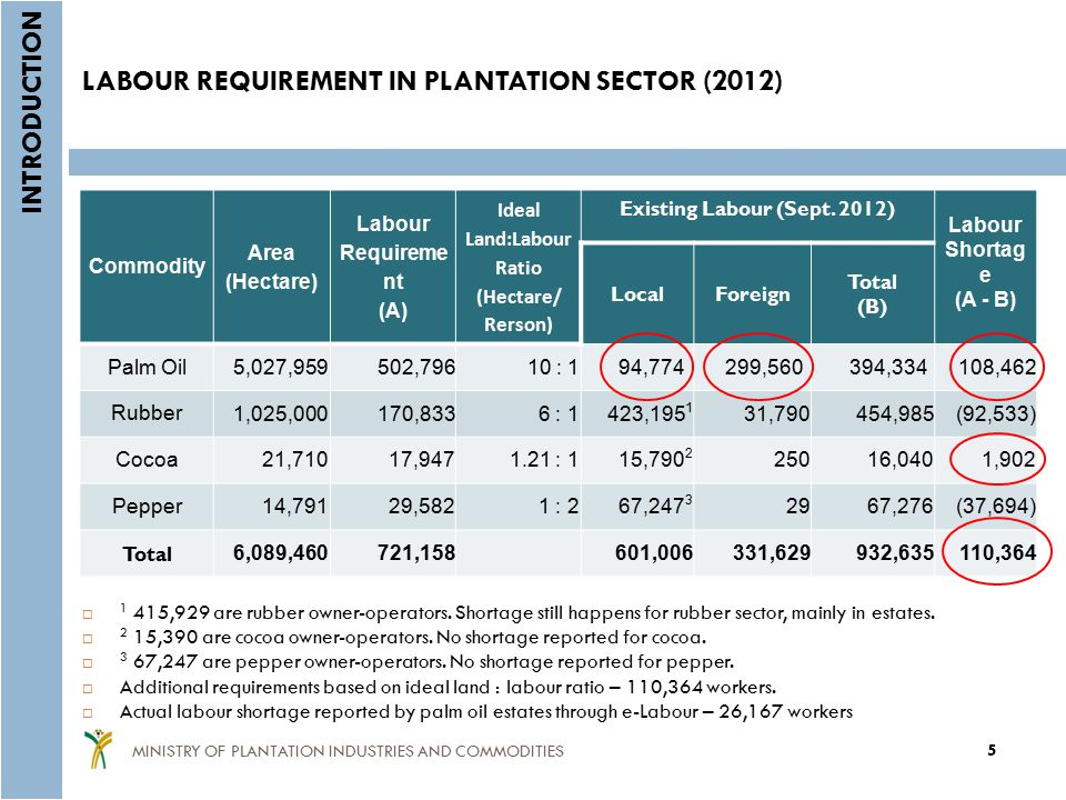 LABOUR REQUIREMENT IN PLANTATION SECTOR (2012)