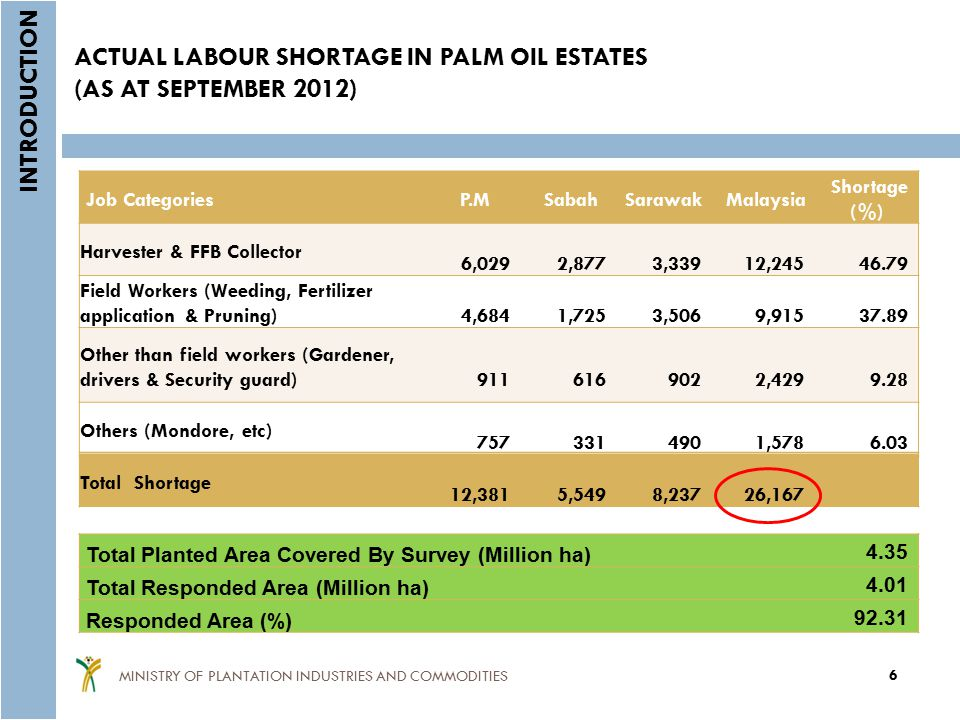 ACTUAL LABOUR SHORTAGE IN PALM OIL ESTATES (AS AT SEPTEMBER 2012)