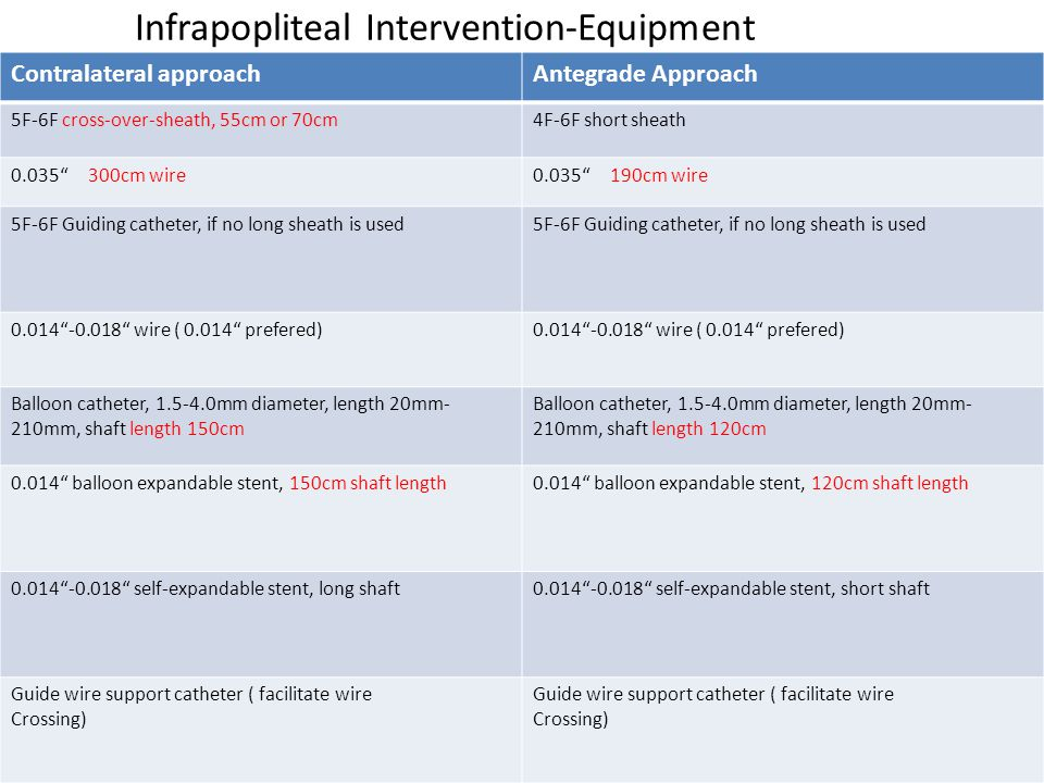 Infrapopliteal Intervention-Equipment