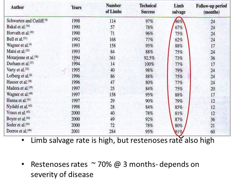 Limb salvage rate is high, but restenoses rate also high