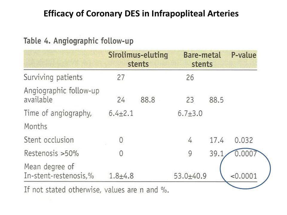 Efficacy of Coronary DES in Infrapopliteal Arteries