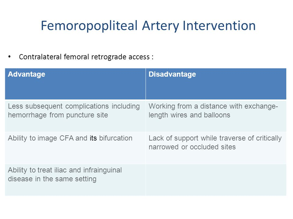 Femoropopliteal Artery Intervention