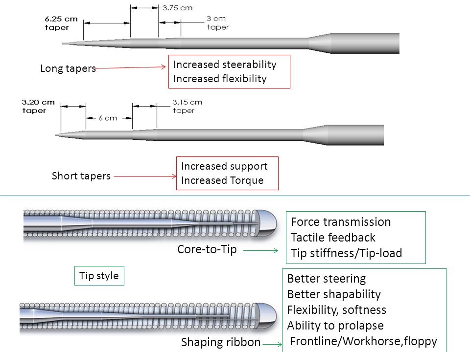 Tip stiffness/Tip-load Core-to-Tip