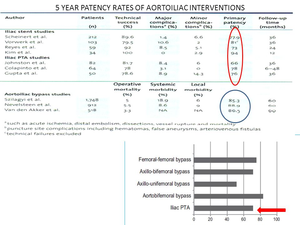 5 YEAR PATENCY RATES OF AORTOILIAC INTERVENTIONS