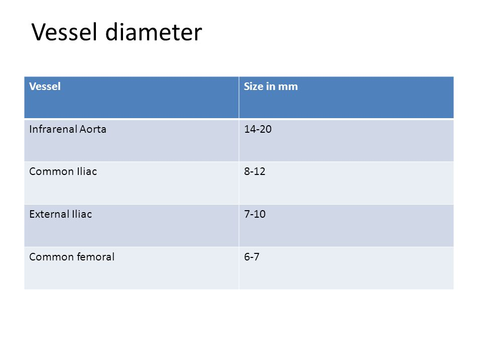 Vessel diameter Vessel Size in mm Infrarenal Aorta 14-20 Common Iliac