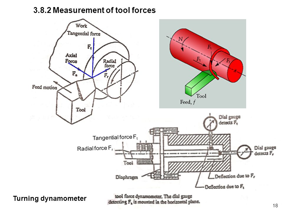 3.8.2 Measurement of tool forces