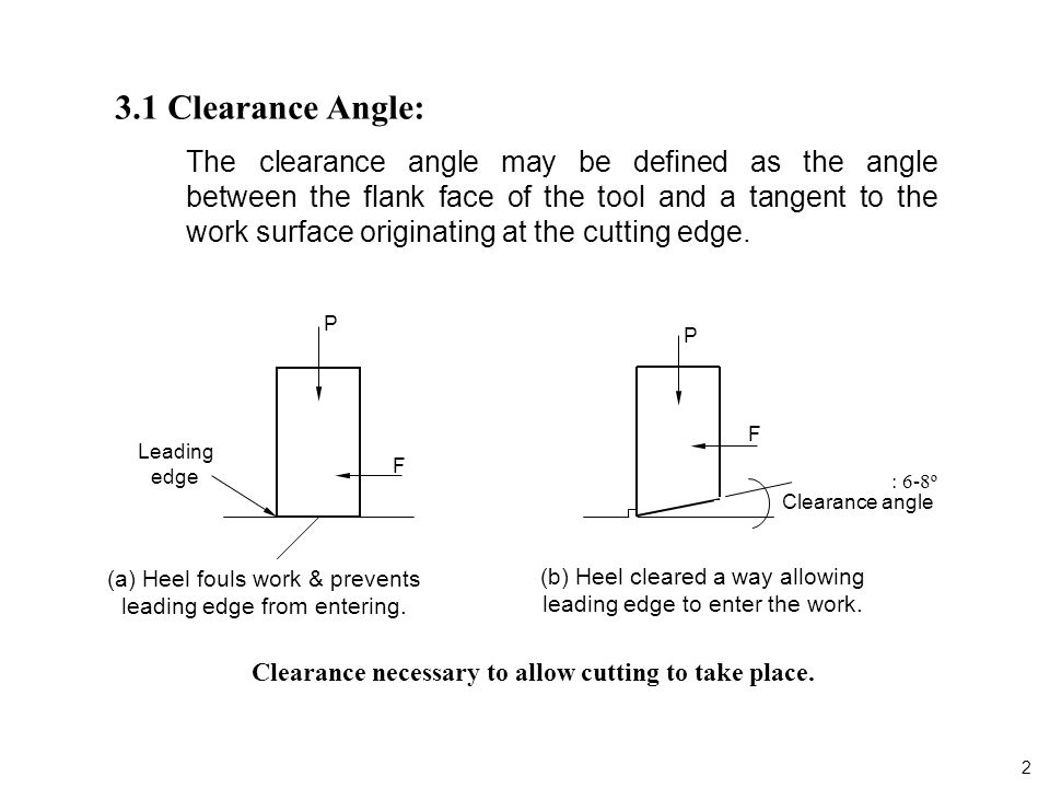 Amazing Clearance Necessary To Allow Cutting To Take Place.