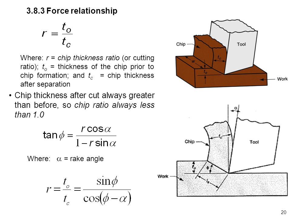3.8.3 Force relationship