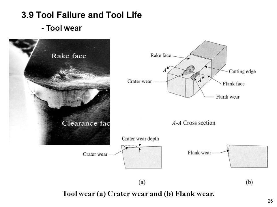Tool wear (a) Crater wear and (b) Flank wear.